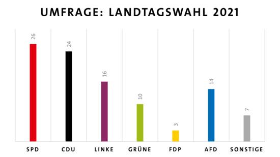 Wahlumfrage Januar 2021 Eigene Grafik